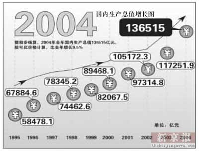 绿色GDP北京试点今年启动