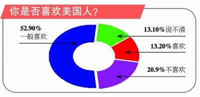 《环球时报》独家调查:中国人如何看中美关系