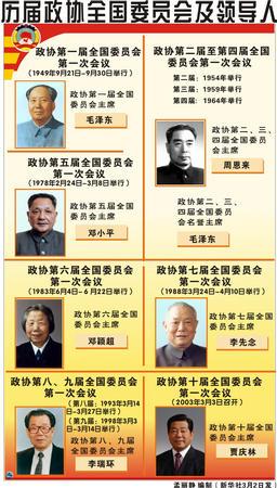 图表:历届政协全国委员会及领导人