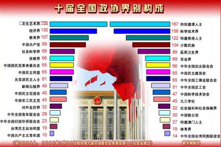 十届全国政协界别构成