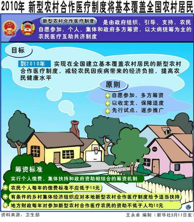 新型农村合作医疗制度将基本覆盖全国农村居民(图)