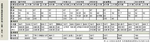 一汽丰田4S店 价格有差异 服务有个(组图)