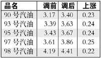 国家发改委:今日起汽油出厂价格每吨提高300元