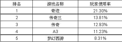 计世资讯:中国互联网市场 融合与创新