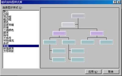 用office xp绘制组织结构图