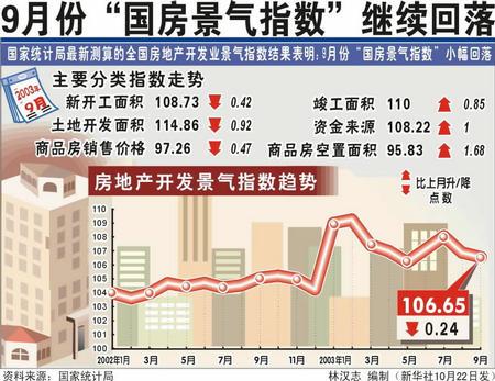 图表:9月份国房景气指数继续回落新华社发