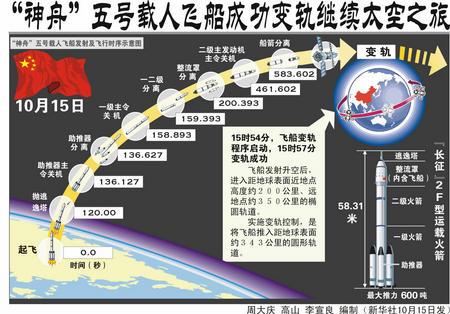 神舟 五号载人飞船成功变轨继续太空之旅
