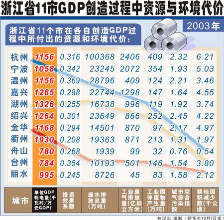 阿里为浙江创造的GDP_浙江阿里小贷