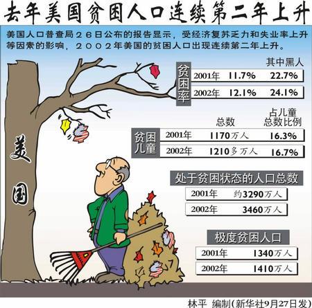 美国有多少贫困人口_美国贫困人口比重或将创50年新高 3月美国非农就业点评